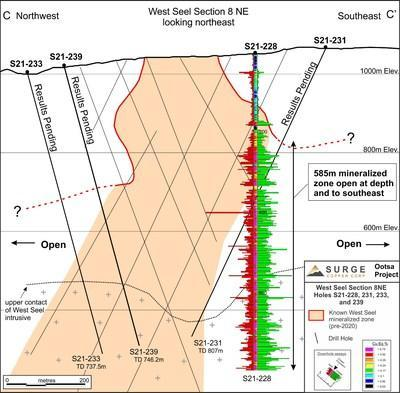 Figure 1. West Seel Cross Section C-C' showing results for Hole S21-228. See Figure 2 for section location. (CNW Group/Surge Copper Corp.)
