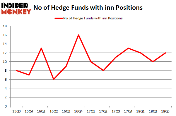 No of Hedge Funds with INN Positions