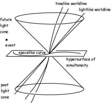 Figure: Lightcone representing the geodesic properties of space and time in General Relativity.