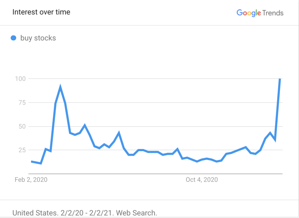 """This is the all-time high for the """"buy stocks"""" search term. (Google Trends)"""
