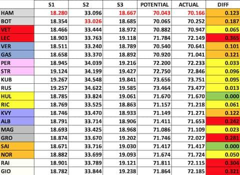 Best sector times from qualifying in Monaco