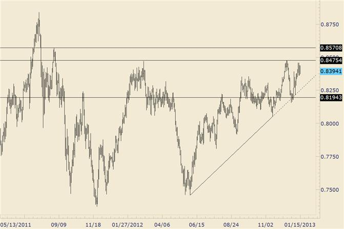 FOREX_Technical_Analysis_NZDUSD_Still_in_Range_With_Breakout_Potential_body_nzdusd.png, FOREX Technical Analysis: NZD/USD Still in Range With Breakout Potential