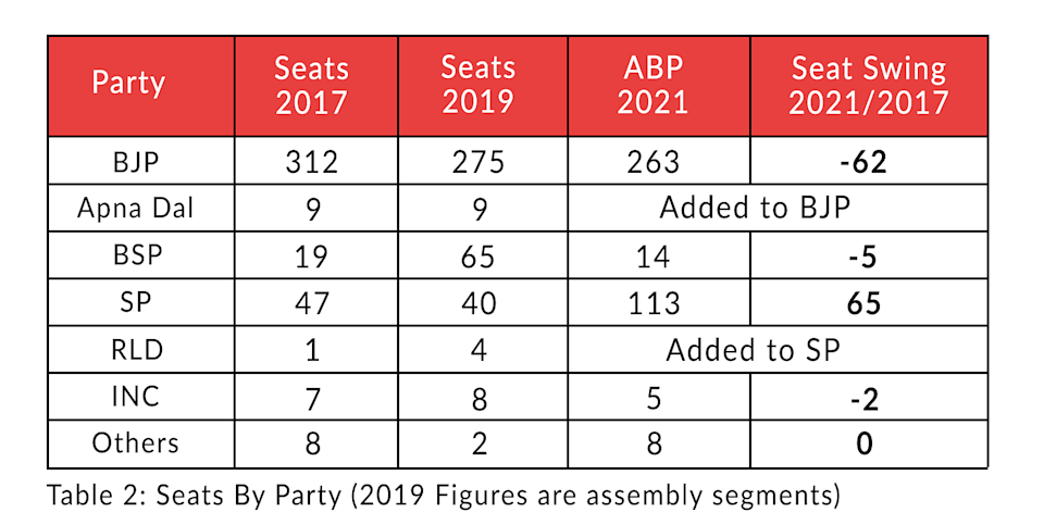 Table 2: Seats by party (2019 figures are assembly segments)