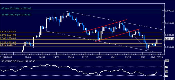 Forex_Analysis_US_Dollar_Turns_Lower_as_SP_500_Soars_body_Picture_2.png, Forex Analysis: US Dollar Turns Lower as S&P 500 Soars