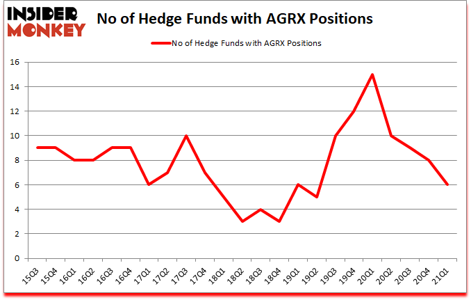 Is AGRX A Good Stock To Buy?