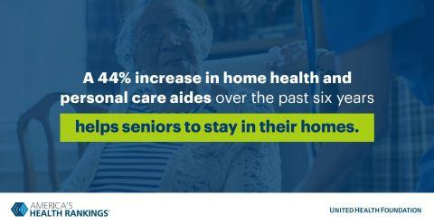 Increases in Home-Based Health Services Provide More Care Options for Seniors, According to New Report