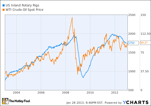 US Inland Rotary Rigs Chart