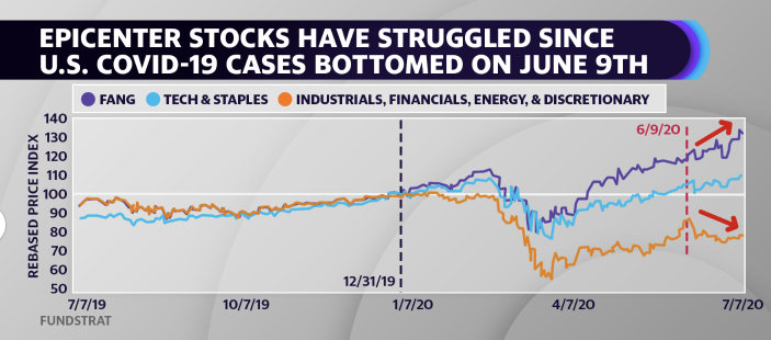 (Yahoo Finance / Fundstrat Research)