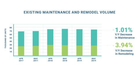 BuildFax May Housing Health Report Reveals Five Major Metros with Increasing Remodeling Activity Despite Housing Slowdown
