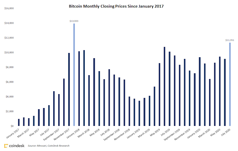 Bitcoin Ends July at Highest Monthly Close Since 2017 Peak