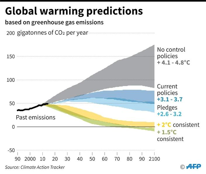 Global warming prediction for 2100 (AFP Photo/Sophie RAMIS)