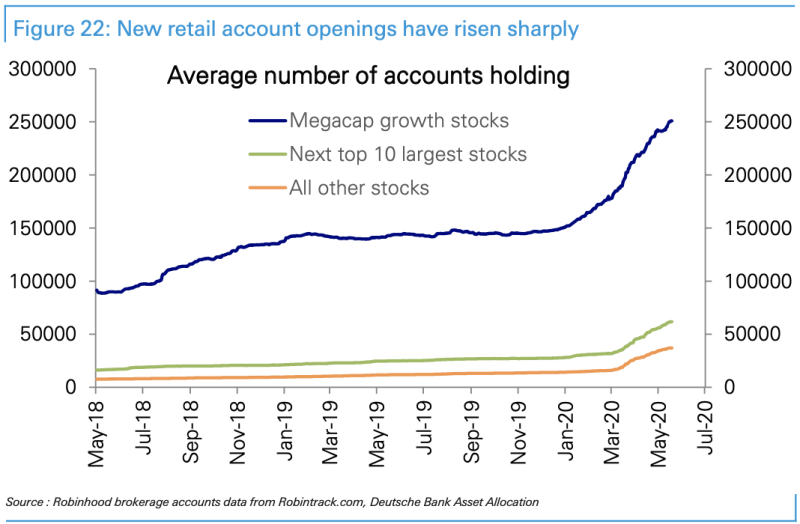 Data from Robinhood suggests traders are pouring into this market. (Source: Deutsche Bank)