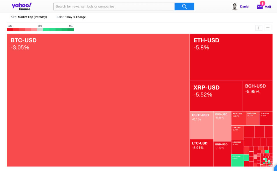 Yahoo Finance crypto heatmap as of 4:30pm EST on Feb. 25, 2020, at the time of the stock market closing bell. (Cryptocurrency markets never close.)