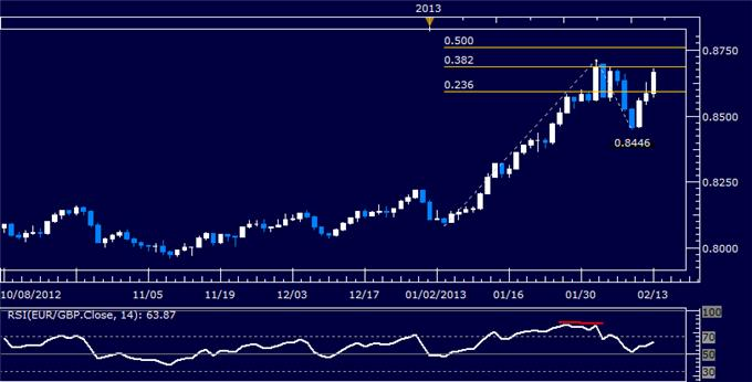 Forex_EURGBP_Technical_Analysis_02.13.2013_body_Picture_5.png, EUR/GBP Technical Analysis 02.13.2013