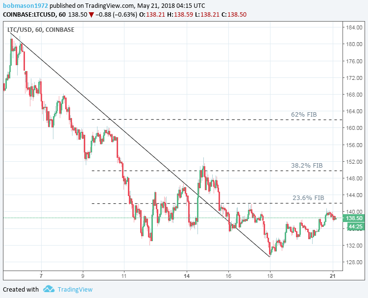 LTC/USD 21/05/18 Hourly Chart