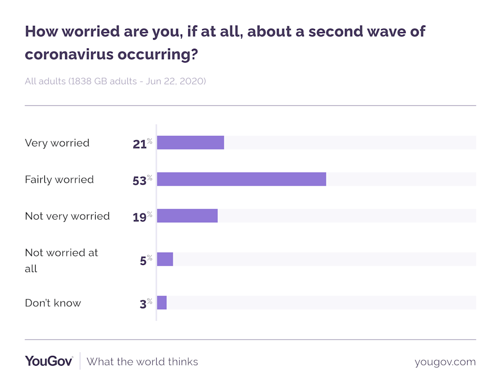 In total 74% of Brits said they were concerned about a reemergence of COVID-19 (Picture: YouGov)