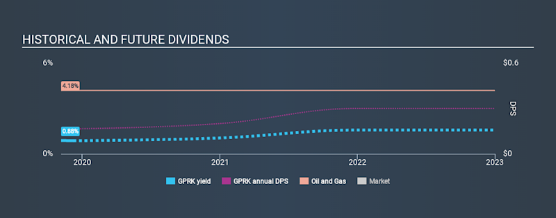 NYSE:GPRK Historical Dividend Yield, December 9th 2019