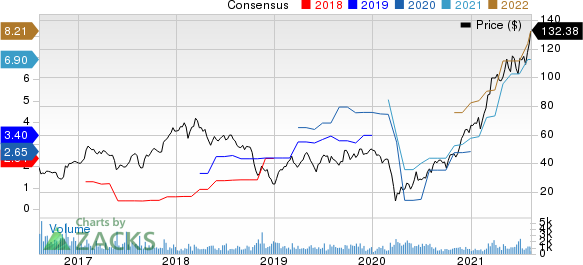 Herc Holdings Inc. Price and Consensus