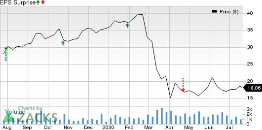 Meta Financial Group, Inc. Price and EPS Surprise