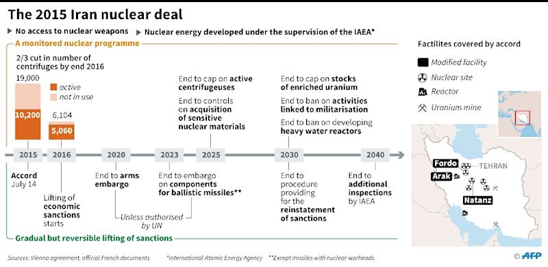 Timeline of the Iran nuclear deal (AFP Photo/Paz PIZZARO)