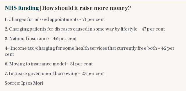 NHS funding | How should it raise more money?