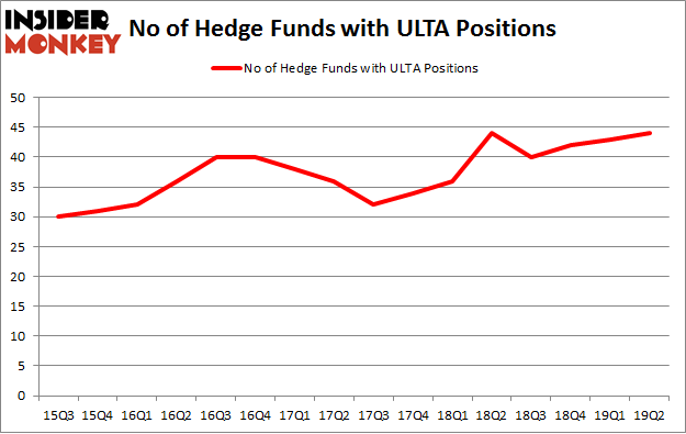 No of Hedge Funds with ULTA Positions
