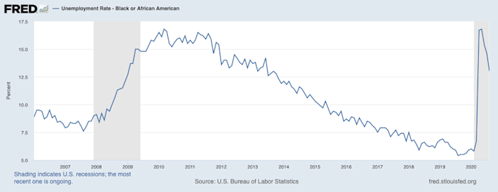 The Black unemployment rate is coming down, but not fast enough. (Chart: FRED)