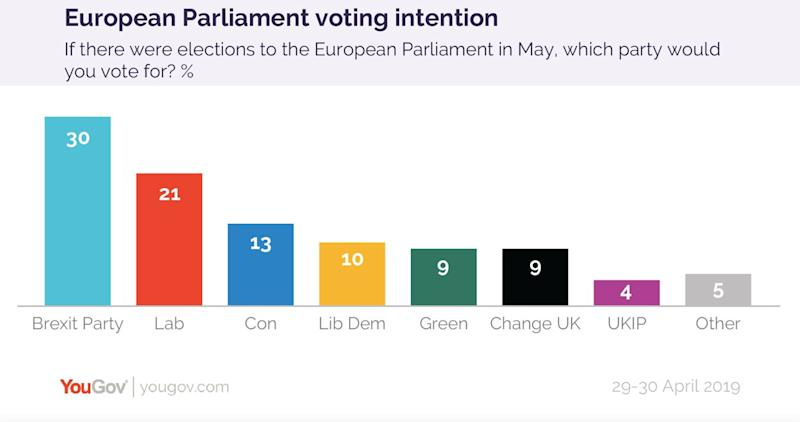 The Brexit Party are continuing to top the polls (YouGov)