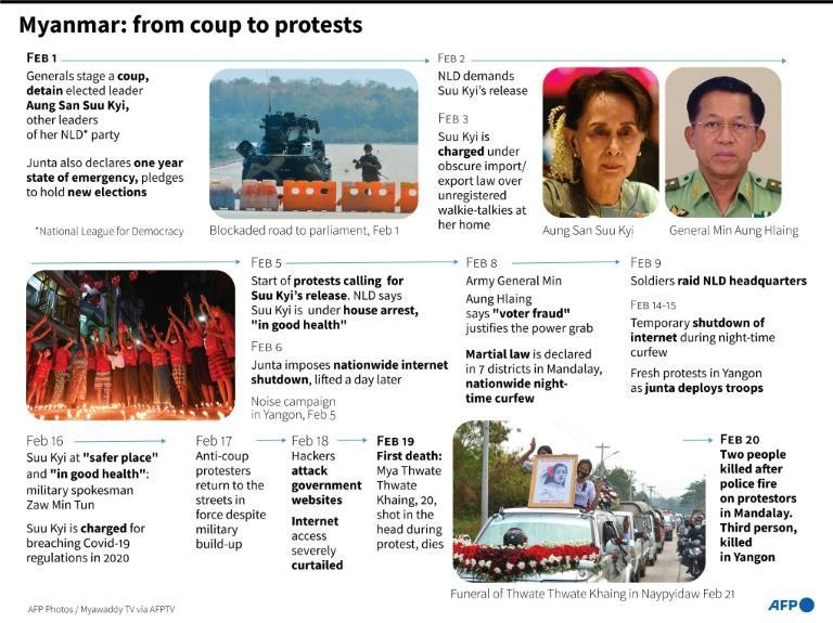 Main developments since the military coup in Myanmar, ousting civilian leader Aung San Suu Kyi