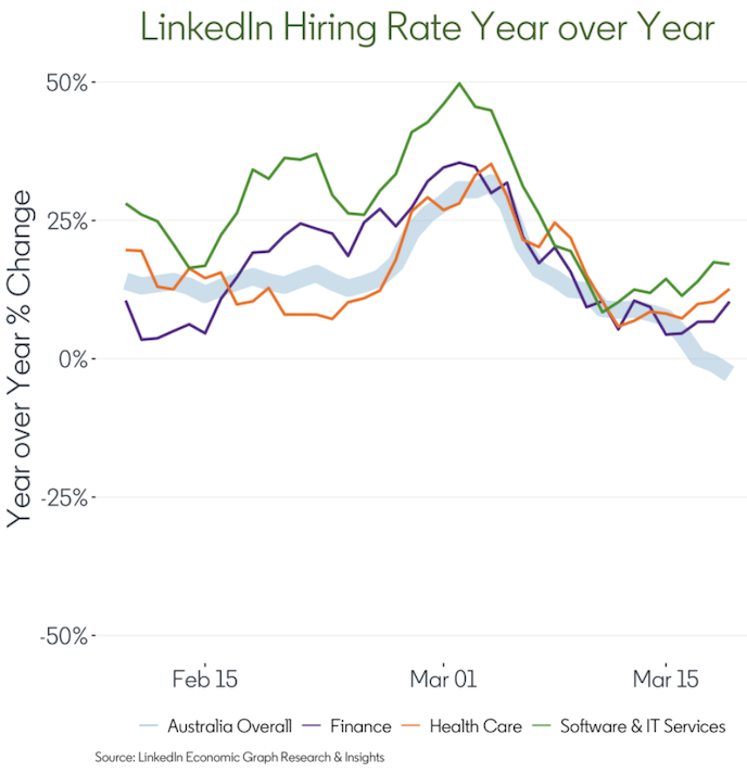 The hiring rate for finance, healthcare and software jobs has increased, relative to last year. Source: LinkedIn