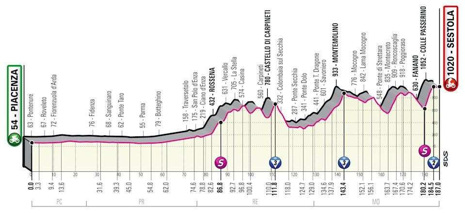 Stage four profile -Giro d'Italia 2021, stage four – live race updates