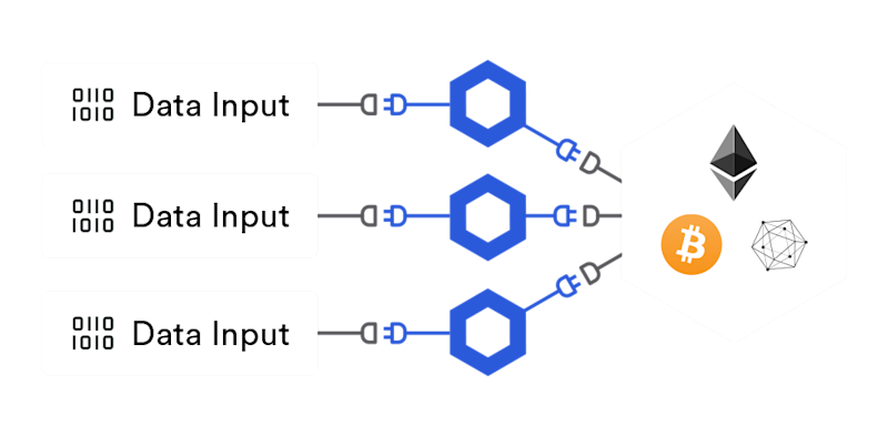 A Highly Reliable Decentralized Oracle Network diagram