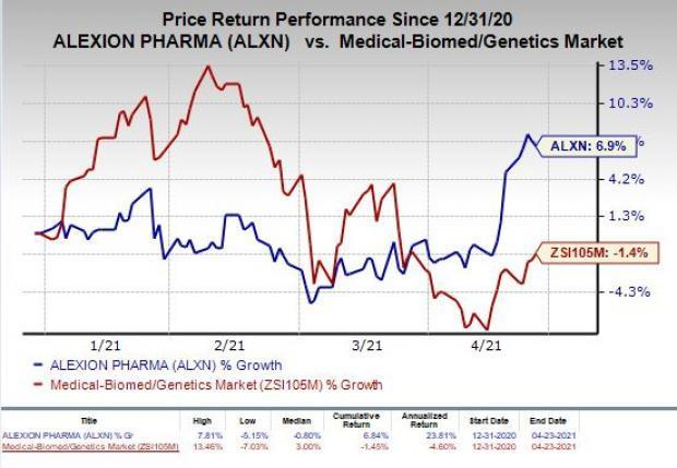 price chart for ALXN