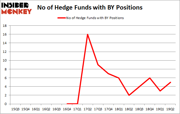 No of Hedge Funds with BY Positions
