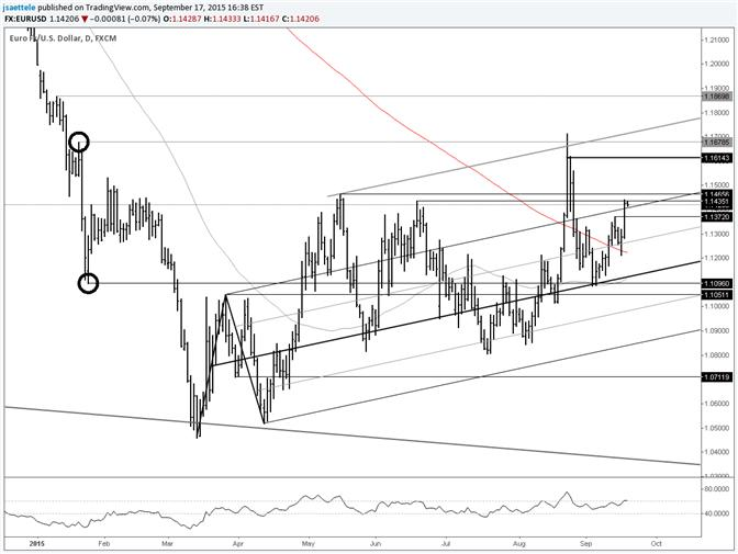 EUR/USD May High and Fibonacci at 1.1465/73