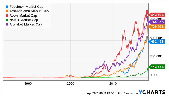 (Photo: Seeking Alpha) The FAANG stocks. Alphabet is GOOGL.