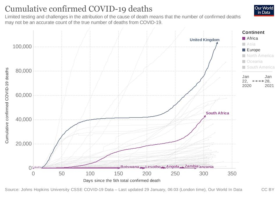 How UK deaths compare with African countries on the red list
