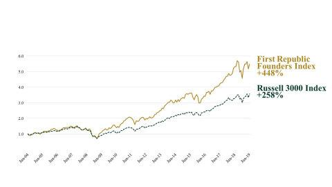 First Republic Launches First Republic Founders Index℠