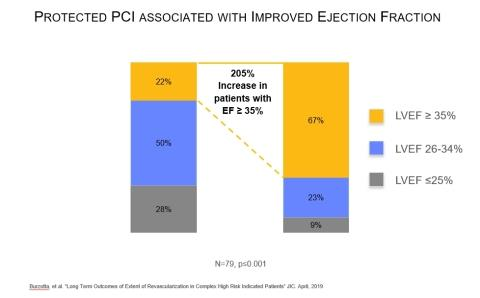 Clinical Data Highlights Advantages of Protected PCI to Enable Complete Revascularization and Improved Patient Quality of Life