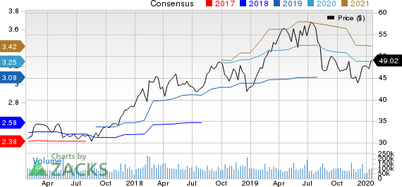 Cisco Systems, Inc. Price and Consensus