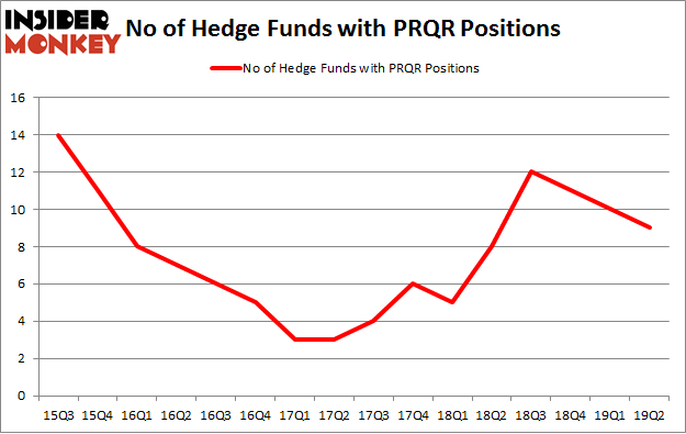No of Hedge Funds with PRQR Positions