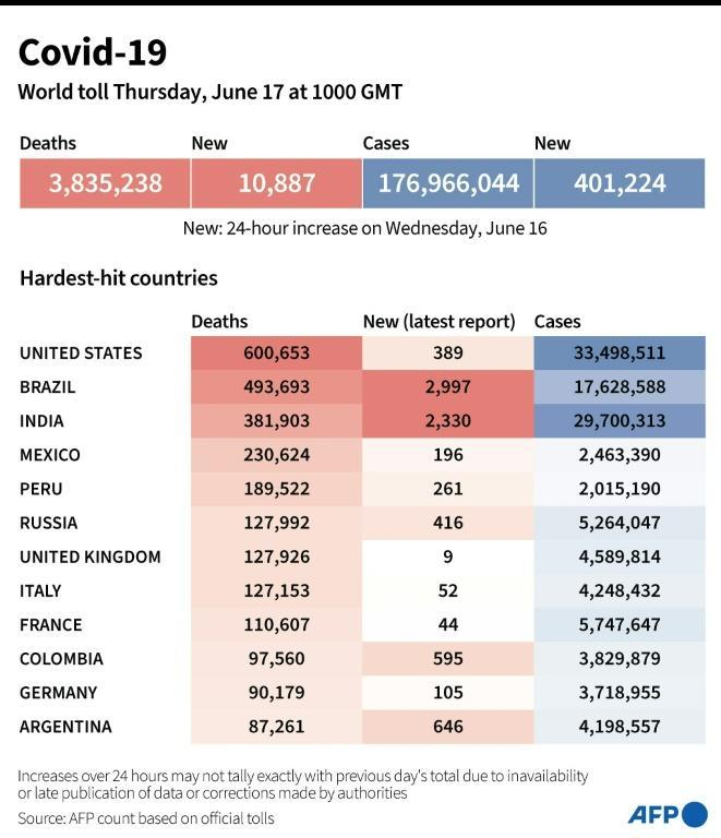 Toll of coronavirus infections and deaths worldwide and in worst-affected countries based on AFP tallies, as of June 17 at 1000 GMT
