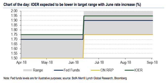 This chart from Bank of America Merrill Lynch shows what the Fed's new Fed Funds target and IOER levels could look like after Wednesday's decision. (Source: Bank of America Merrill Lynch)