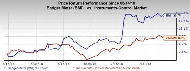 This is the 26th consecutive year of dividend increase for Badger Meter (BMI).