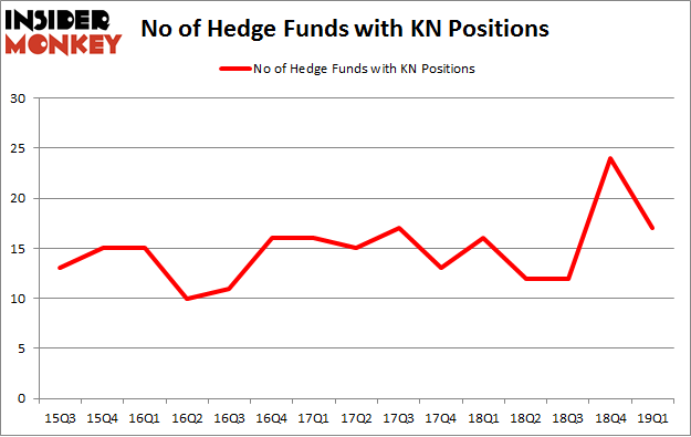 No of Hedge Funds with KN Positions