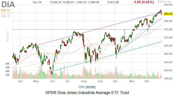 Dow Jones Today: A Rough Way to End 2019