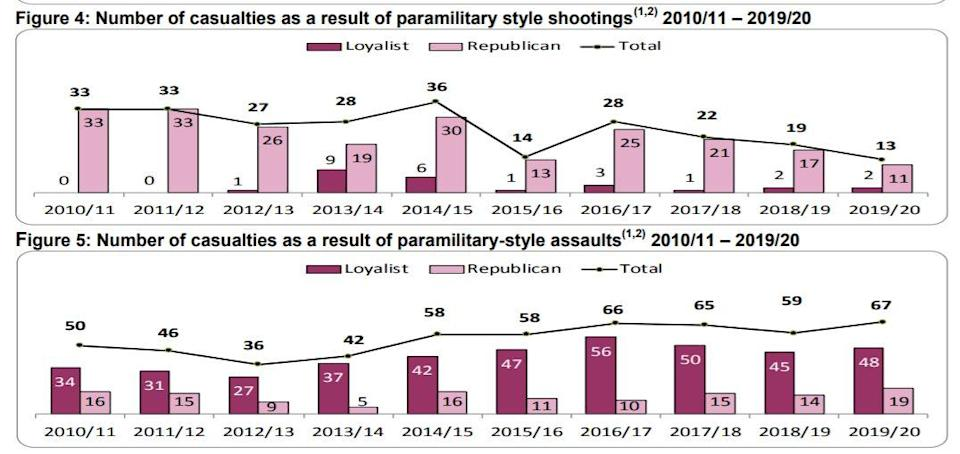 Latest police figures on paramilitary style shootings and assaults (NISRA/PA)