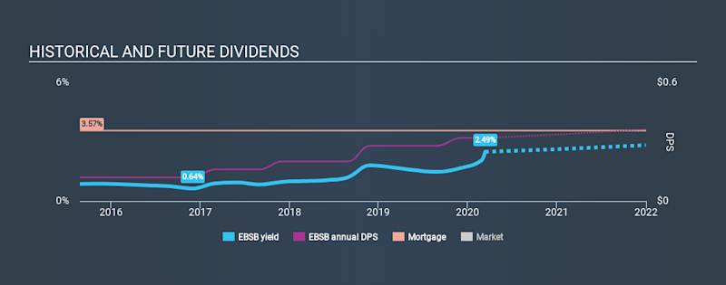 NasdaqGS:EBSB Historical Dividend Yield, March 13th 2020