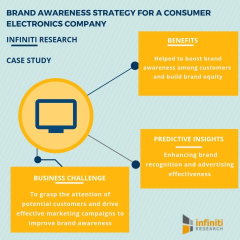 how to increase brand awareness for a service