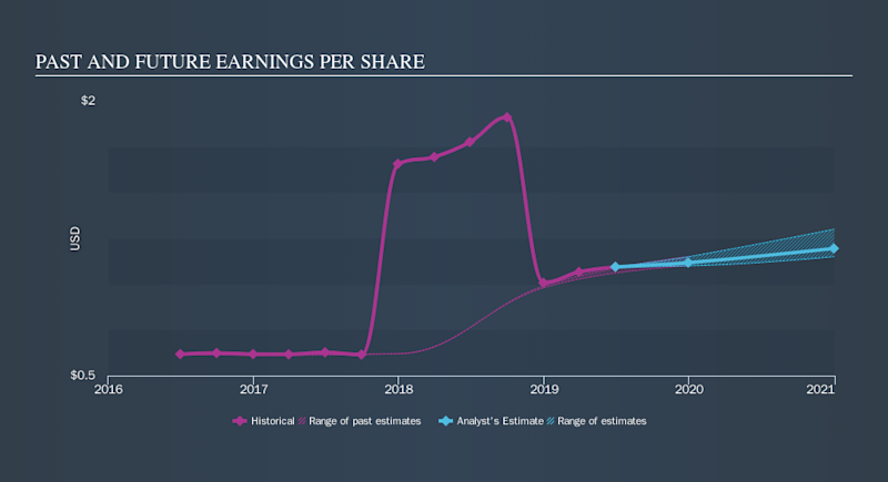 NasdaqGS:MRTN Past and Future Earnings, September 18th 2019